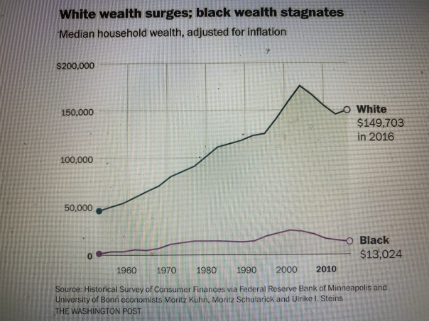 white black economic disparities